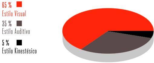 porcentajes tipos estilo aprendizaje