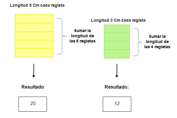 Regletas Cuisenaire - Resultado de multiplicación
